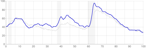 Oregon monthly unemployment rate chart from 1990 to January 2020